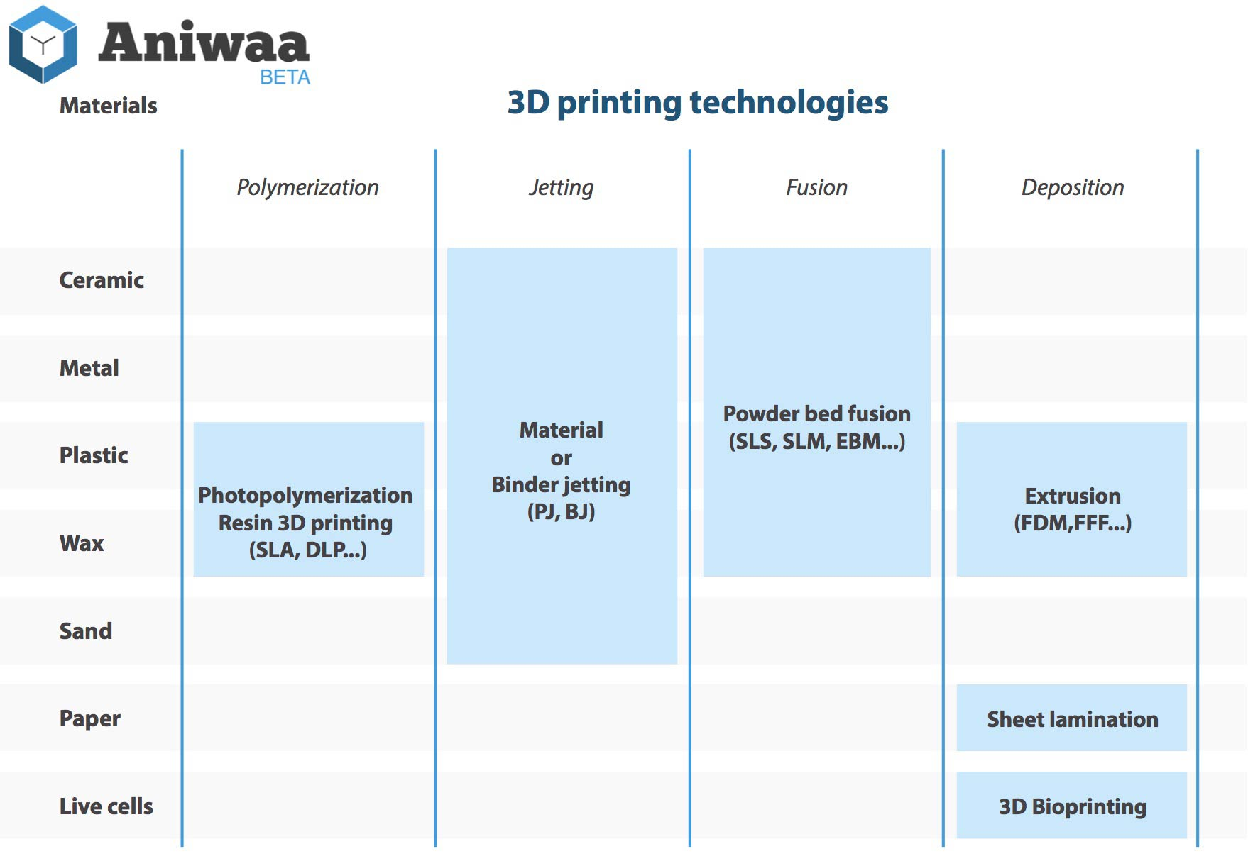Infographic materials and 3D printing technologies mapping.