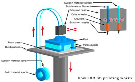 The 3D printing extrusion process. Image credit: KUL3D.com.