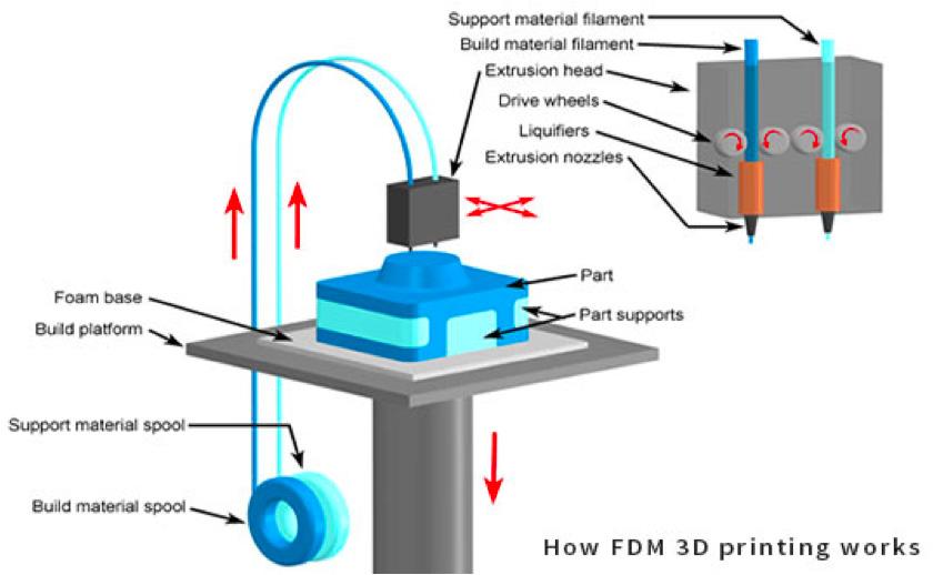 Le processus d'impression 3D par dépot de filament fondu. Crédits: KUL3D.com.