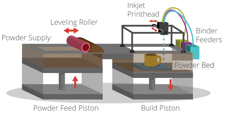 La technologie d'impression 3D Binder Jetting (BJ) technology. Image credit: 3Dprintingindustry.com.