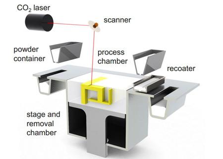 Selective Laser Sintering (SLS) 3D printing technology. Image credit: sculpteo.com.