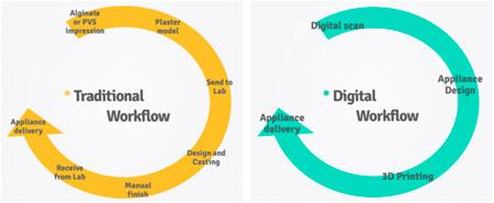 L'impression 3D pour l'industrie dentaire. Présentation du digital workflow avec l'impression et le scan 3D.