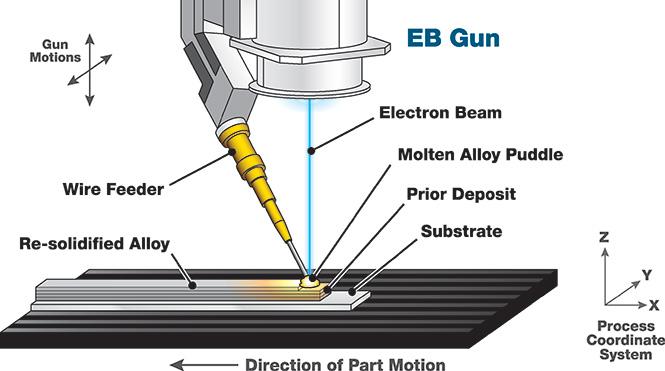 Le processus d'impression 3D par fusion directe de matière. Crédits: sciaky.com.