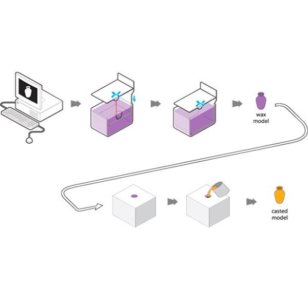 Schema impression en 3D, technique de la cire perdue