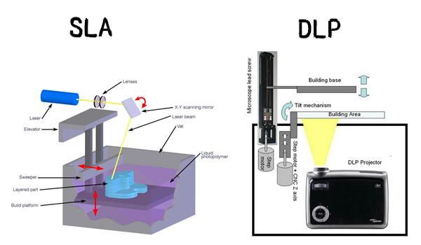 Impression 3D SLA vs DLP