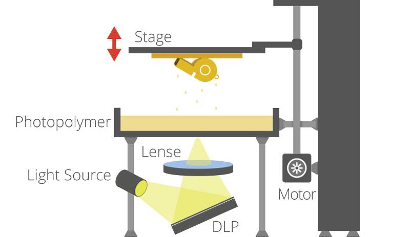 La technologie d'impression 3D Digital Light Processing (DLP). Crédits: 3DPrintingIndustry.com.