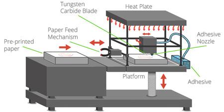The 3D printing lamination process. Image credit: 3DPrintingIndustry.com