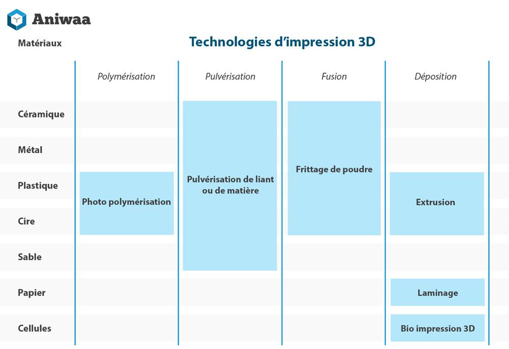 Infographique les technologies d'impression 3D et les matériaux d'impression 3D