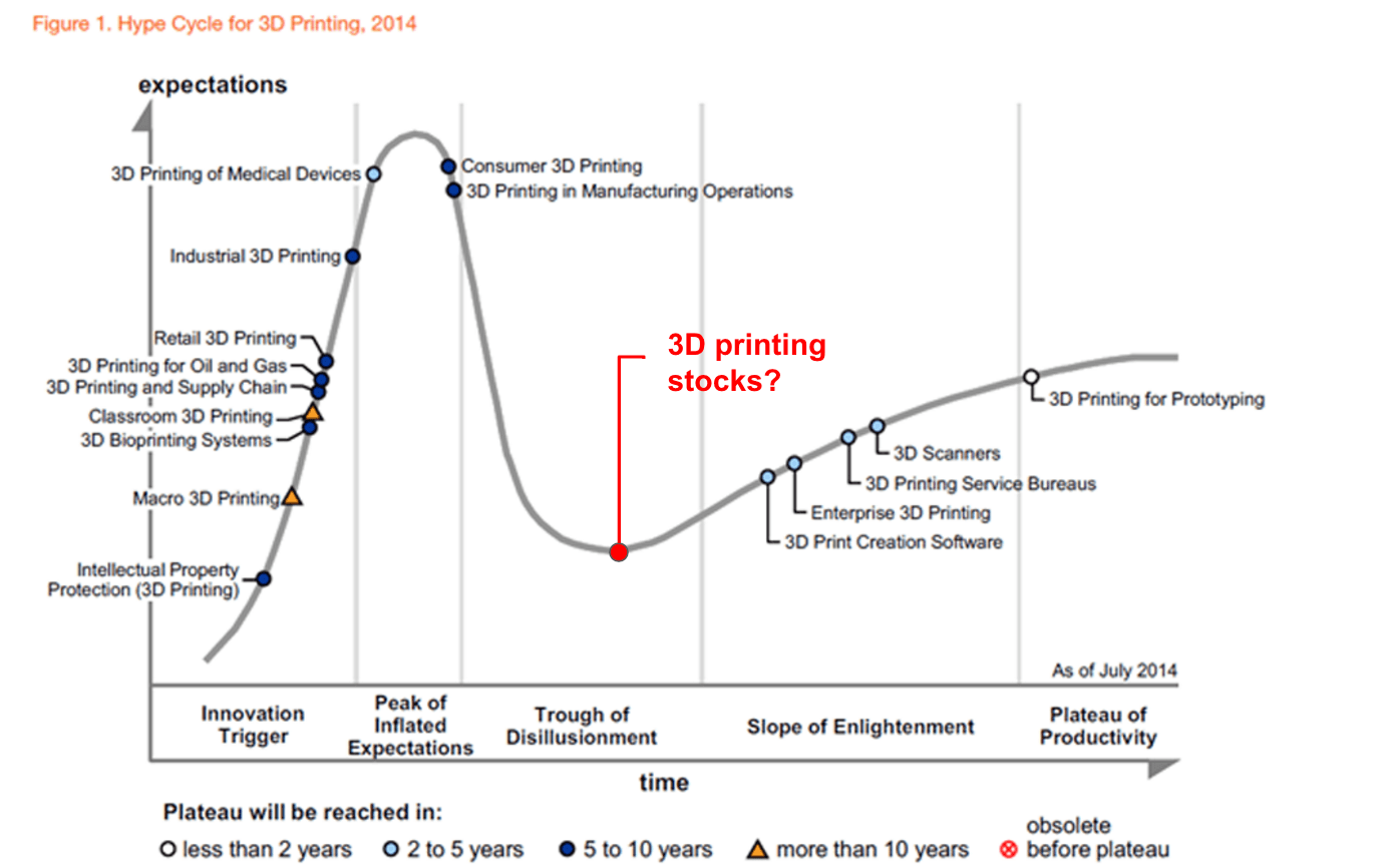 3D printing stocks hype cycle