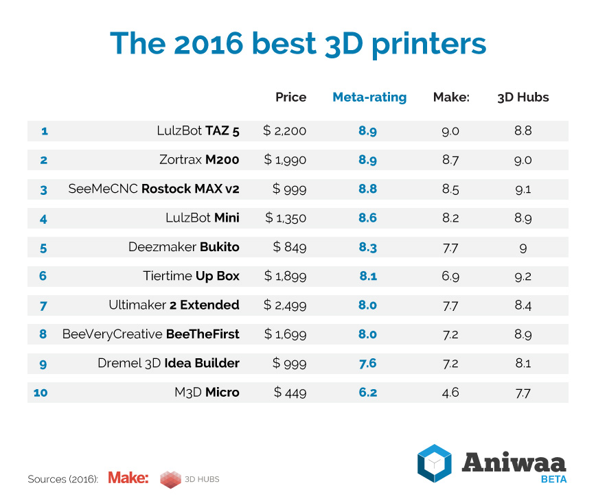 The best 3D printers in 2016 by Aniwaa