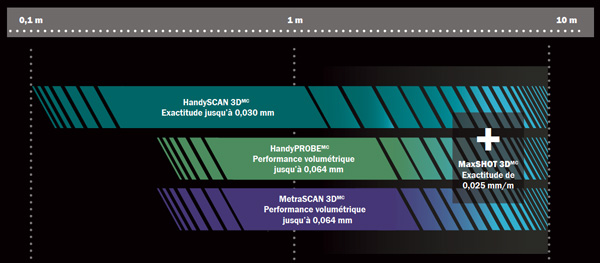 Les scanners 3D Creaform sont adaptés à des cas d'usage spécifiques en fonction de la taille des pièces à scanner en 3D.