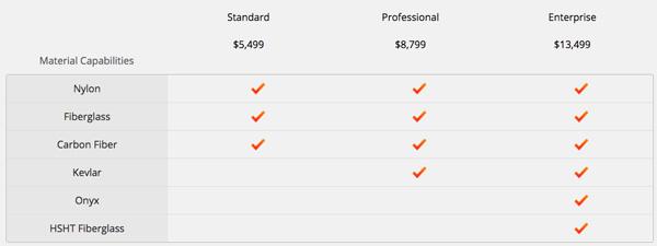 Prix et compatibilités matériaux pour les différentes versions de la MarkForged Mark Two.