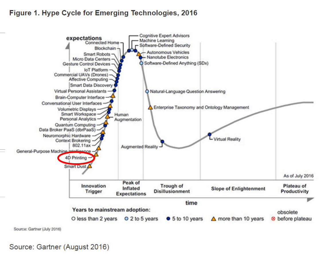 4D printing in the 2016 Gartner hype cycle of emerging technologies.