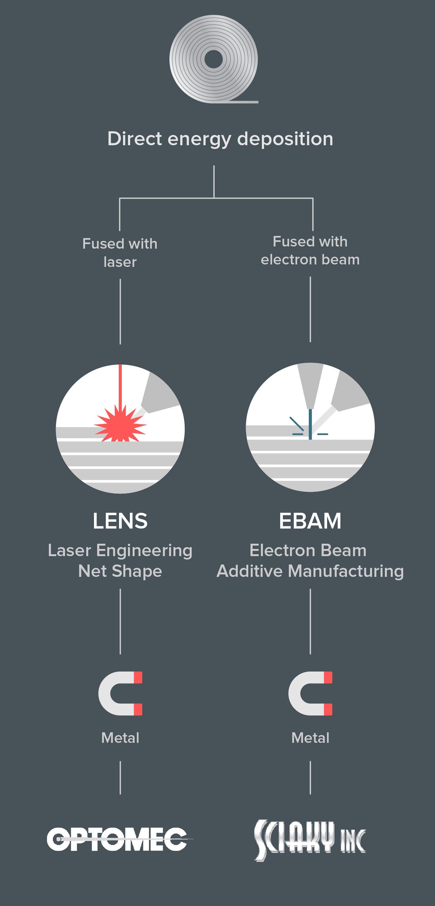 Metal Additive Manufacturing Companies And Metal 3d Printer