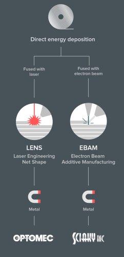 Les imprimantes 3D métal qui utilisent la technologie d'impression 3D métal à déposition directe de métal. Source: 3D Hubs 2016)