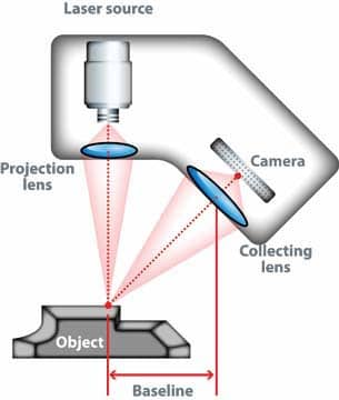 3D scanning laser triangulation is a very used 3D scanning technology.