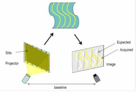 Structured Light infographique. One of the most used 3D scanning technologies.