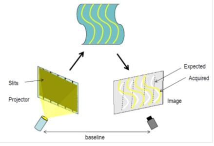 Schéma du fonctionnement de la lumière structurée.