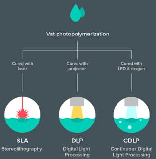 SLA and DLP 3D printing technologies