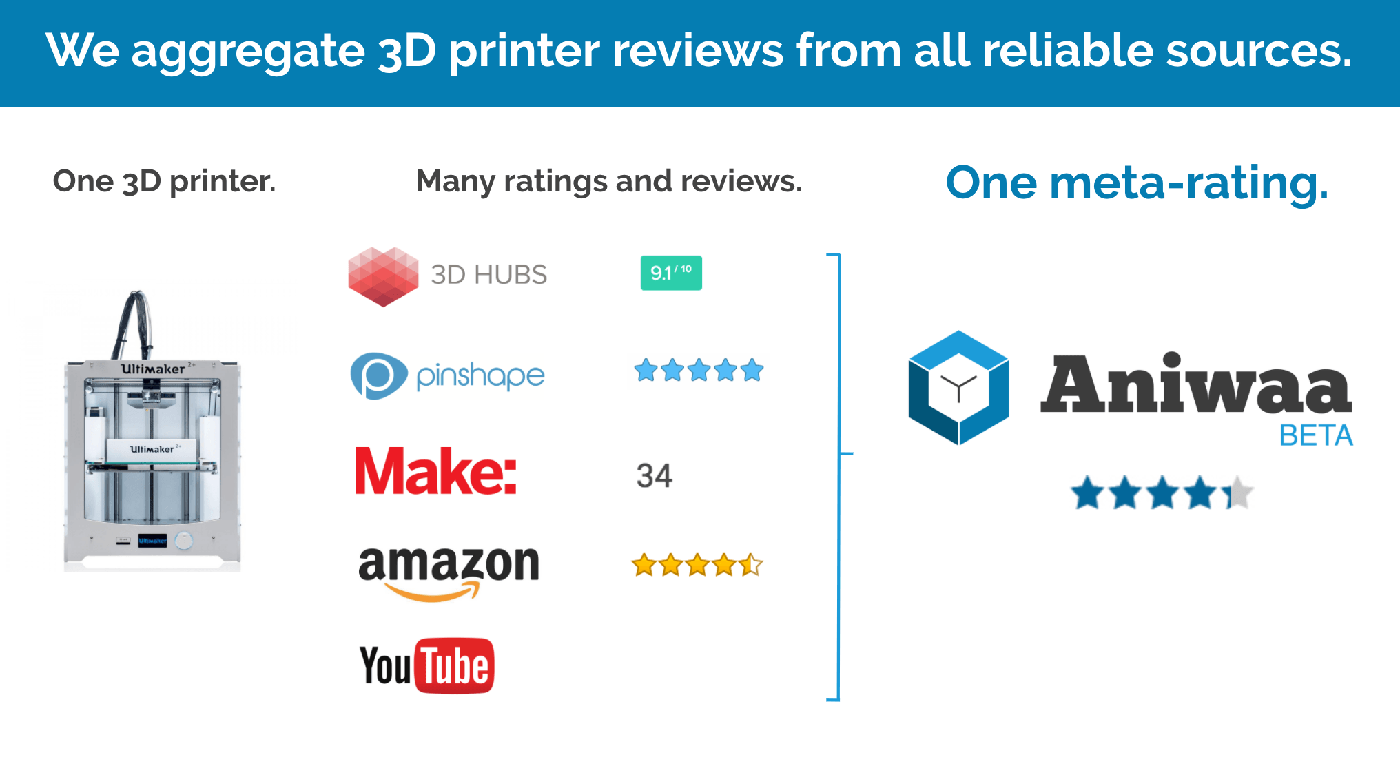 Aniwaa's meta-rating system for 3D printers.