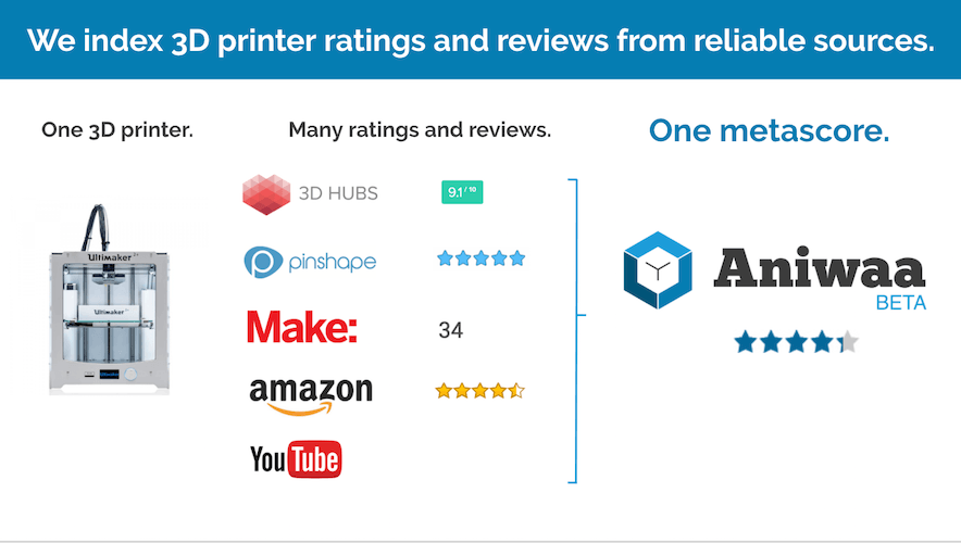 The best 3D printers reviews.