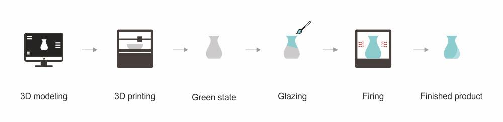 Le processus d'impression 3D céramique.