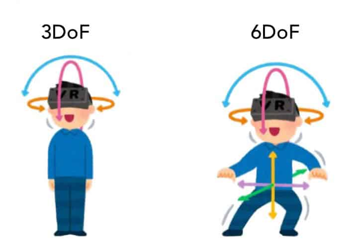 Types of degrees of freedom– 3DoF and 6DoF.