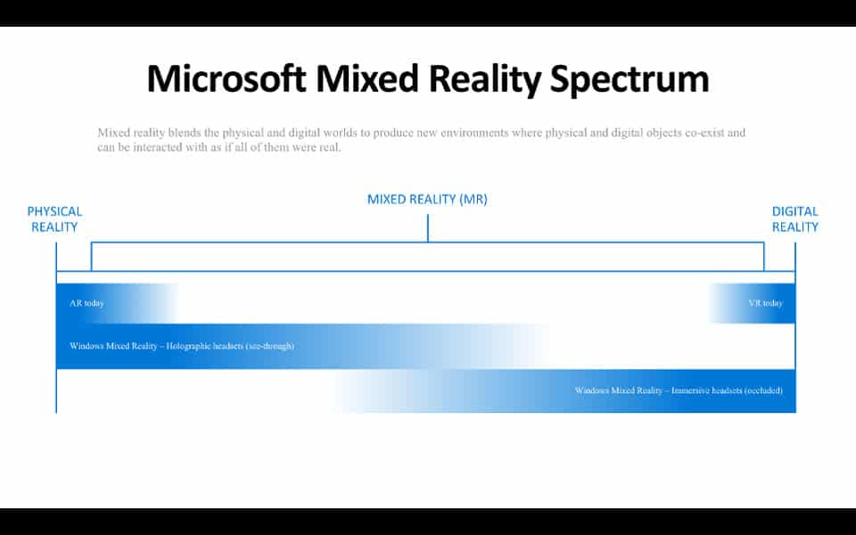 Windows Mixed Reality Spectrum (Spectre de réalité mixte)