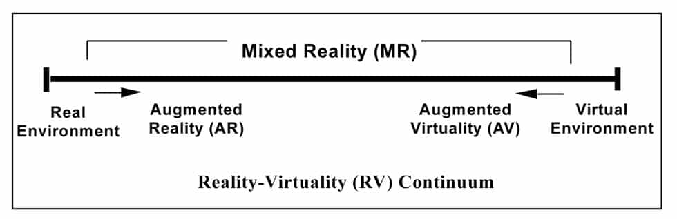 Milgram Mixed Reality Spectrum (Spectre de réalité mixte de Milgram)