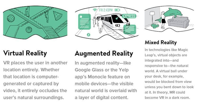 VR, MR, AR explained