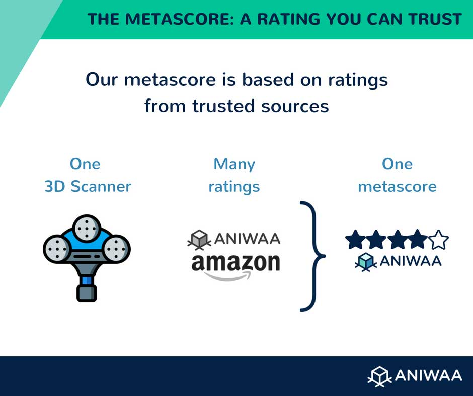 The Aniwaa metascore, a reliable rating.