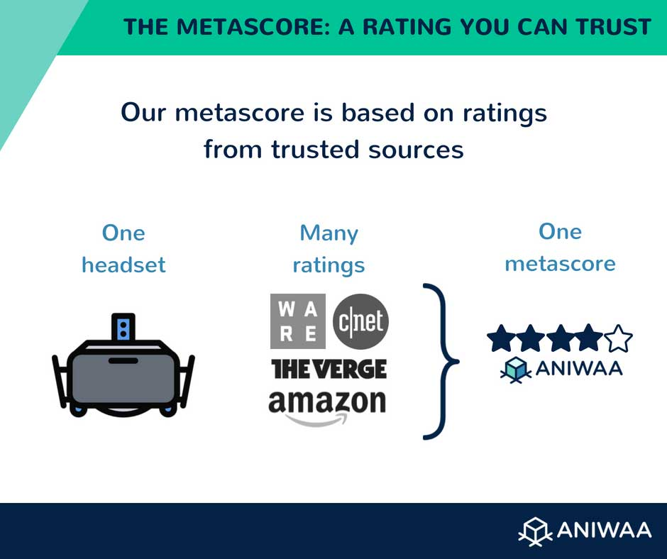 Aniwaa metascore, a reliable rating