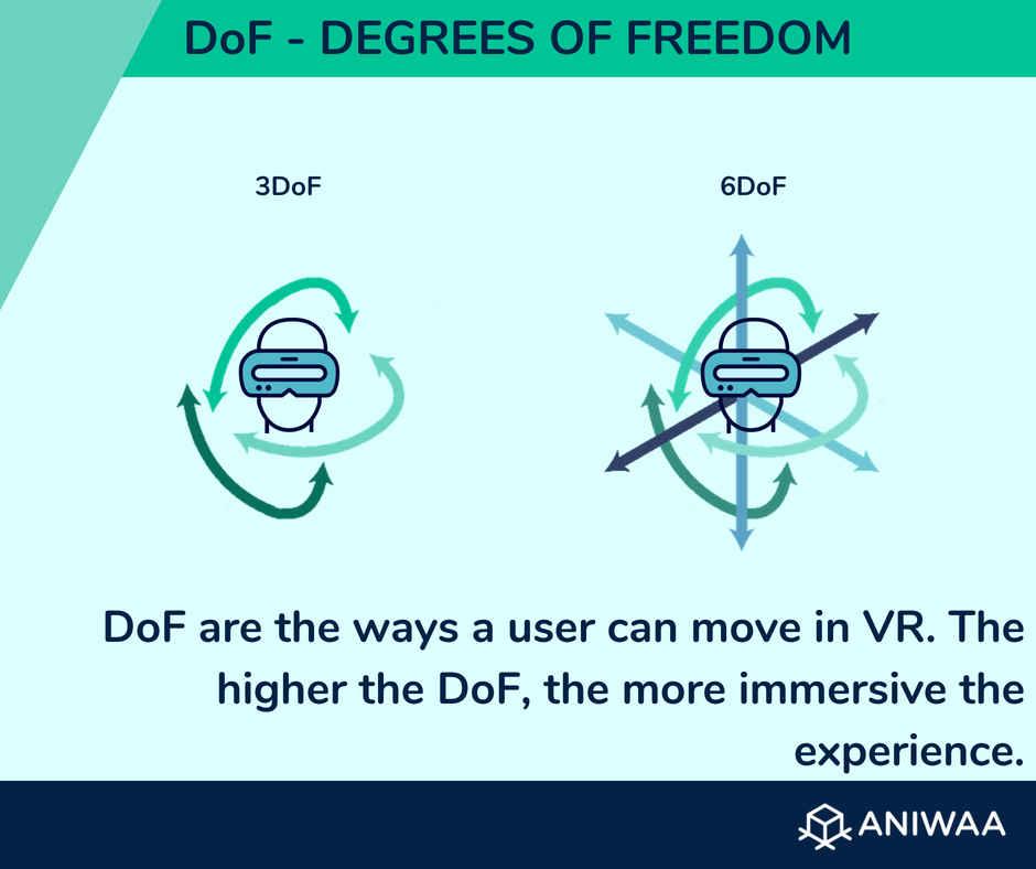 Dégrés de liberté (DoF, degrees of freedom)