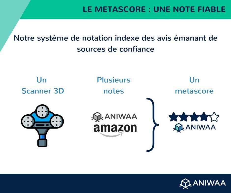 Nous calculons le metascore pour les scanners 3D en nous basant sur des notes issues par des sources fiables.