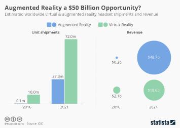 AR a $50 billion opportunity? Credit: statista.
