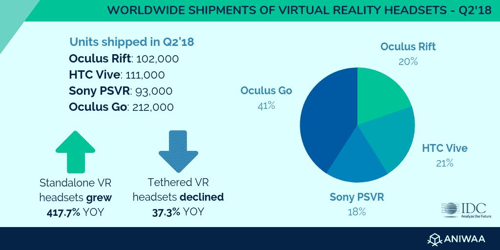 Worldwide shipments of VR headsets Q2'18