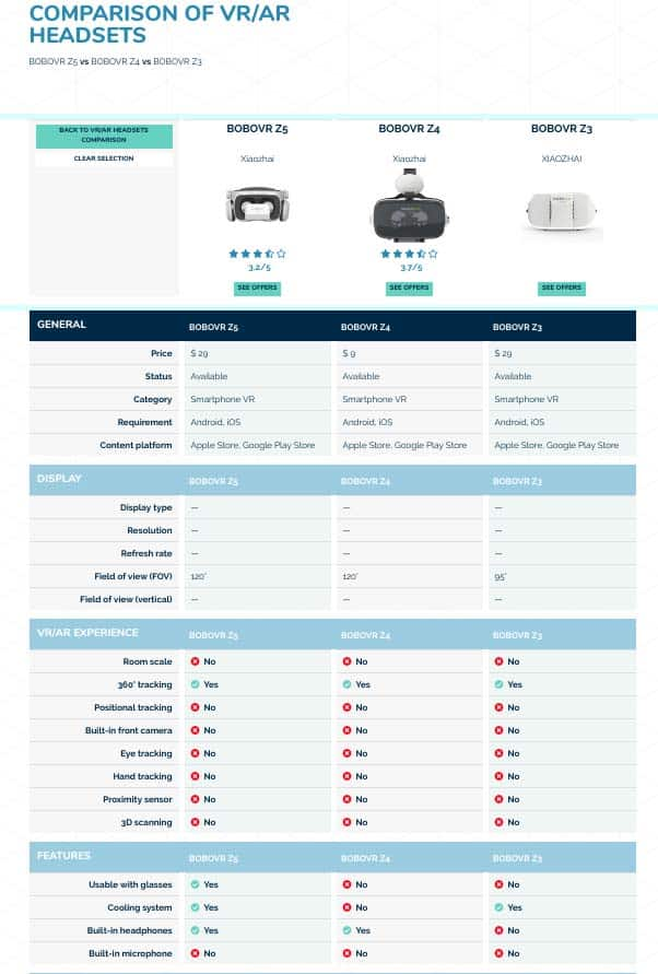 Aniwaa Xiaozhai BOBOVR product comparison 1/2
