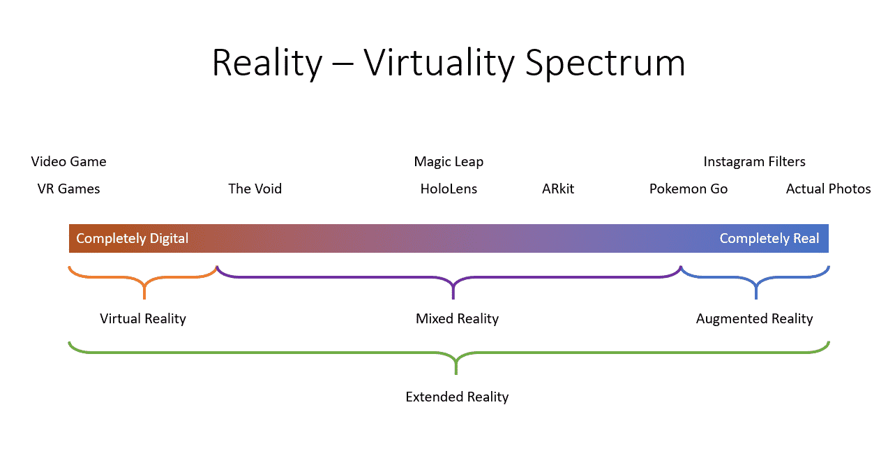 Reality - Virtuality Spectrum. Credit: Hacker Noon
