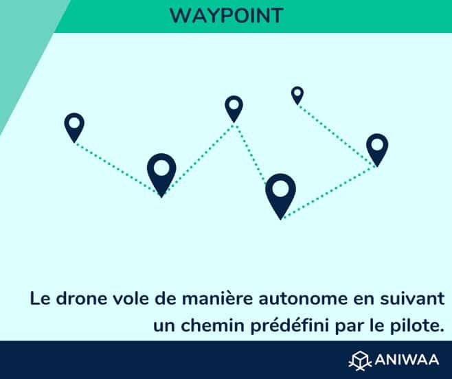 Waypoint mode de vol autonome
