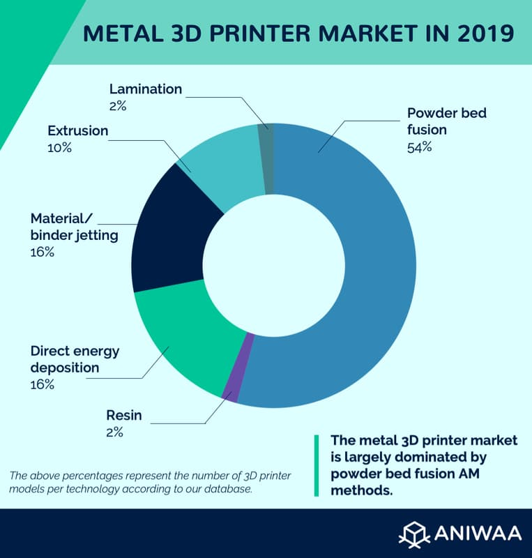 The metal 3D printer market and distribution by technology.