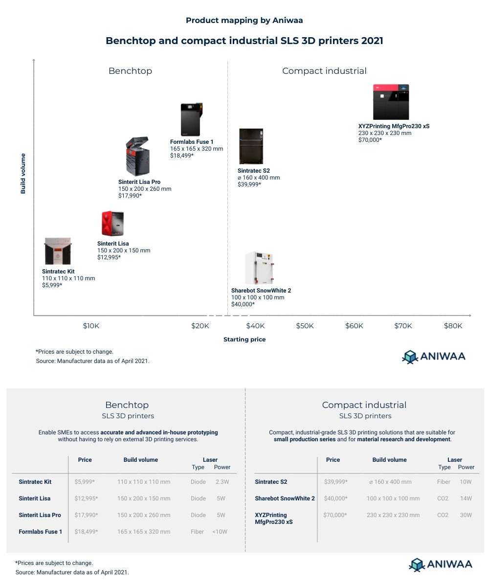 Best compact SLS 3D printers 2021
