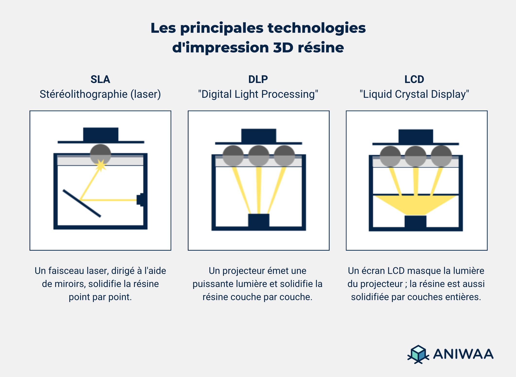 Technologies principales d'impression 3D résine