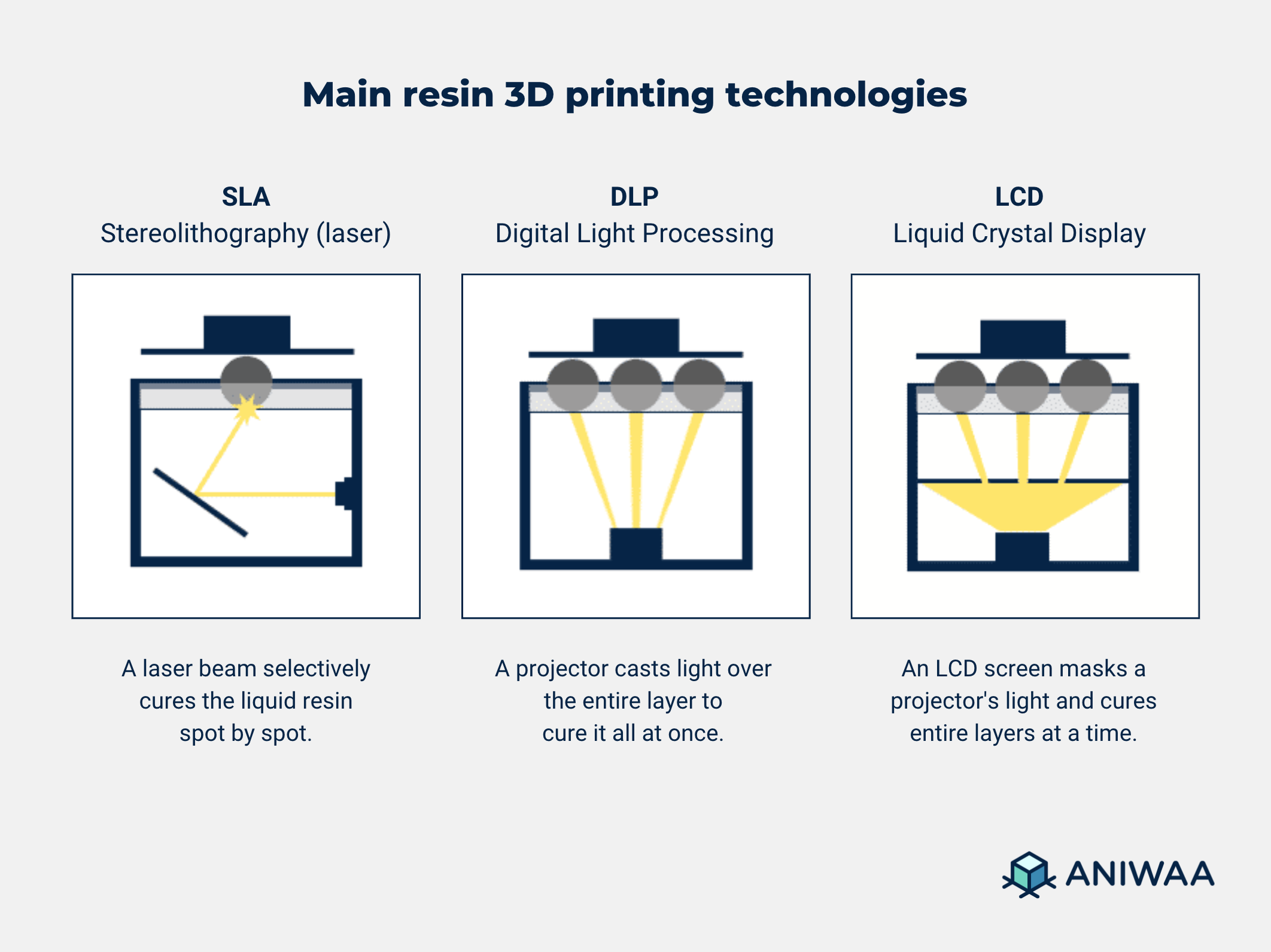 The three main resin 3D printing technologies.