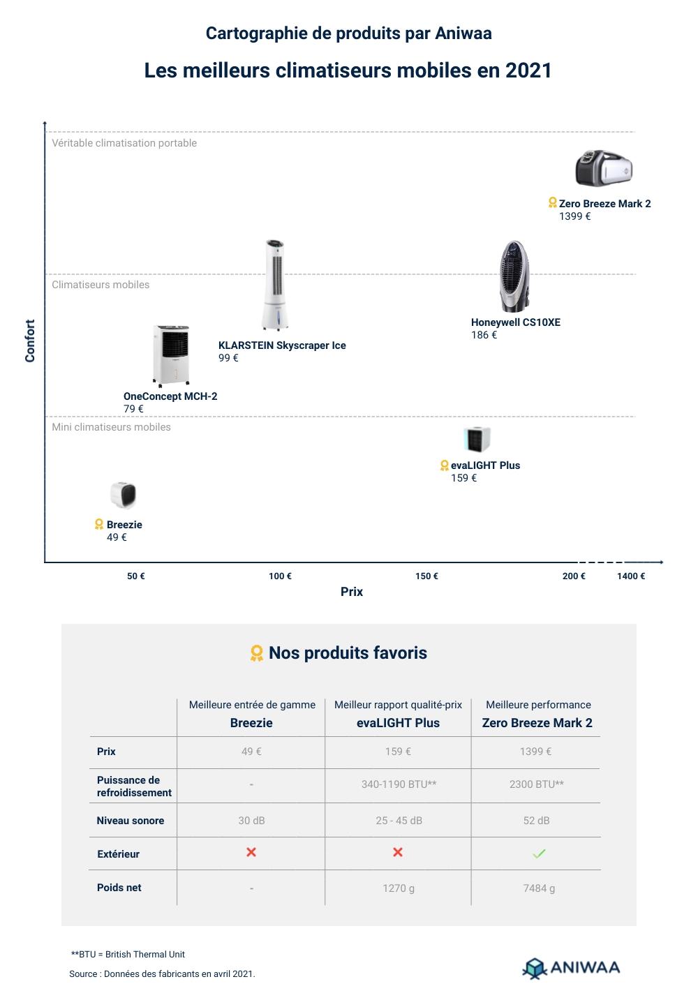 Les meilleurs mini climatiseurs mobiles 2021