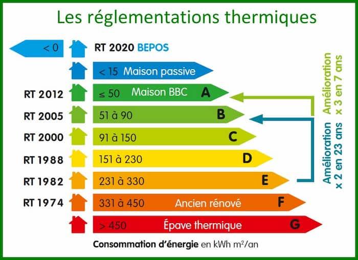 Indices de consommation énergétique maison