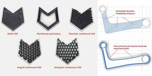 Continuous fiber 3D printing: 6 tips from Anisoprint