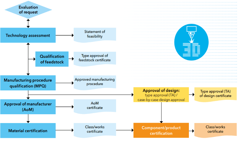 AM certification pathway by DNVGL
