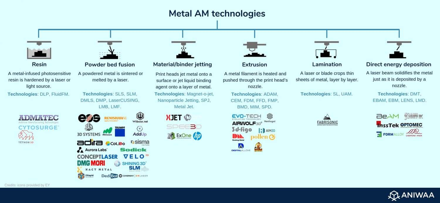 Metal 3D printing technologies overview
