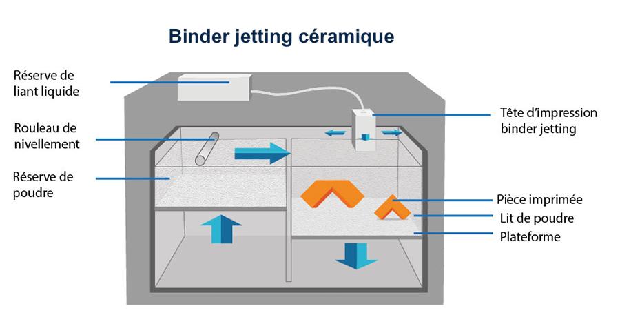 Binder jetting céramique