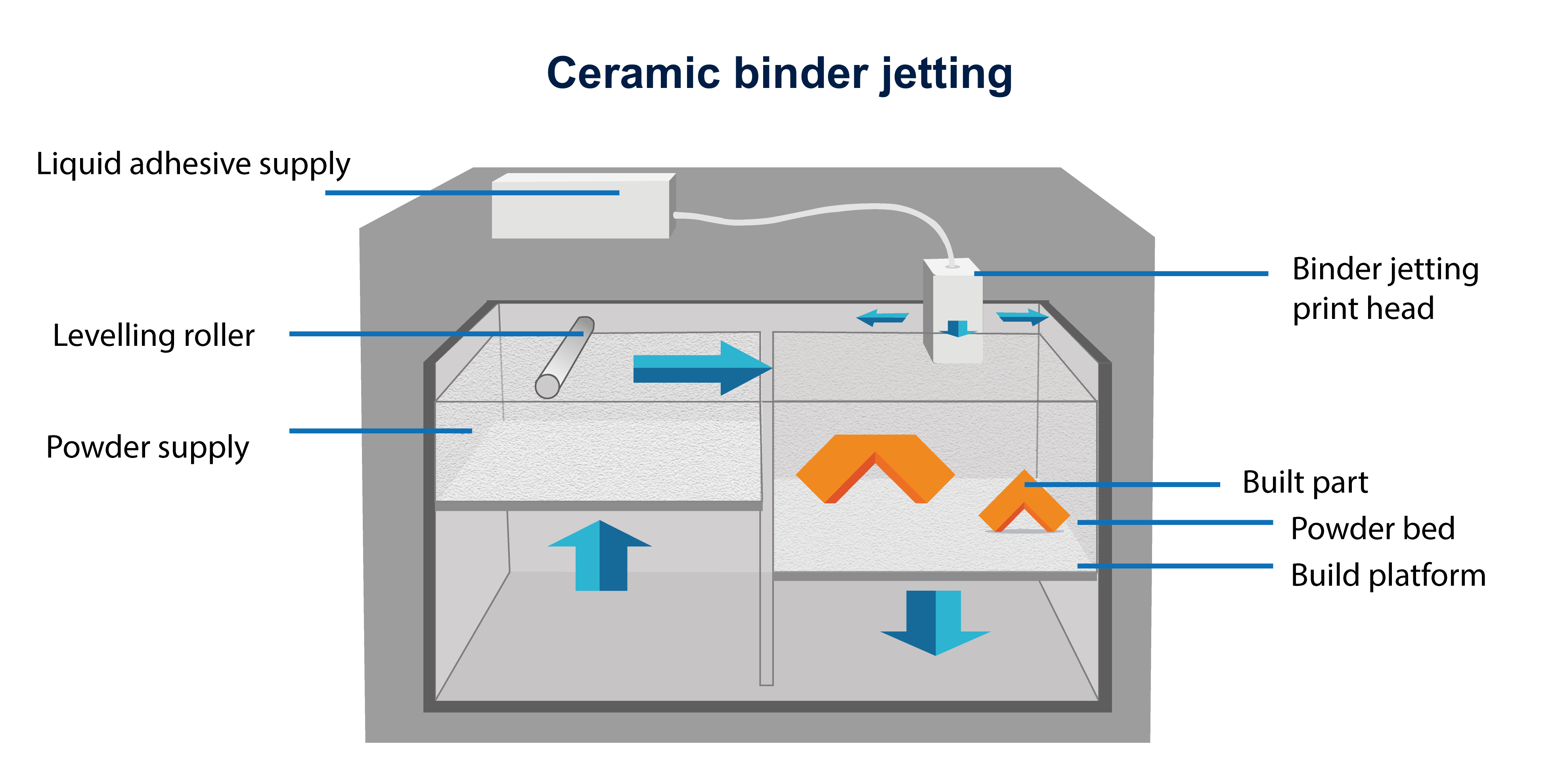 Ceramic binder jetting